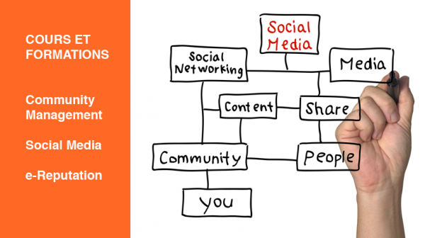 Formations-Cours-Social-Media-Community-Management-e-Reputation