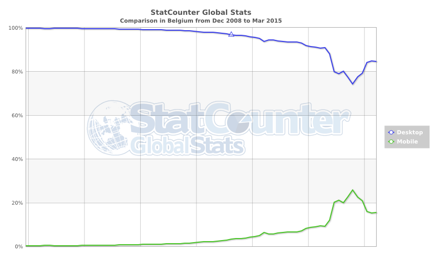 StatCounter-comparison-BE-monthly-200812-201503
